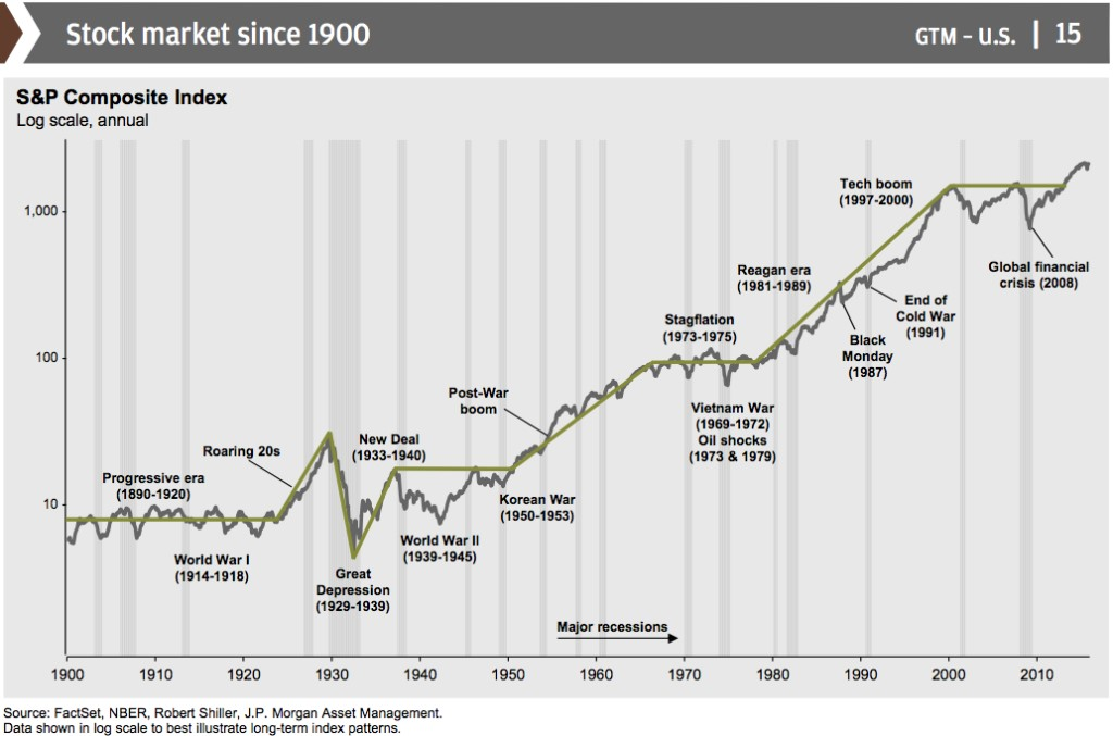 marketsince1900