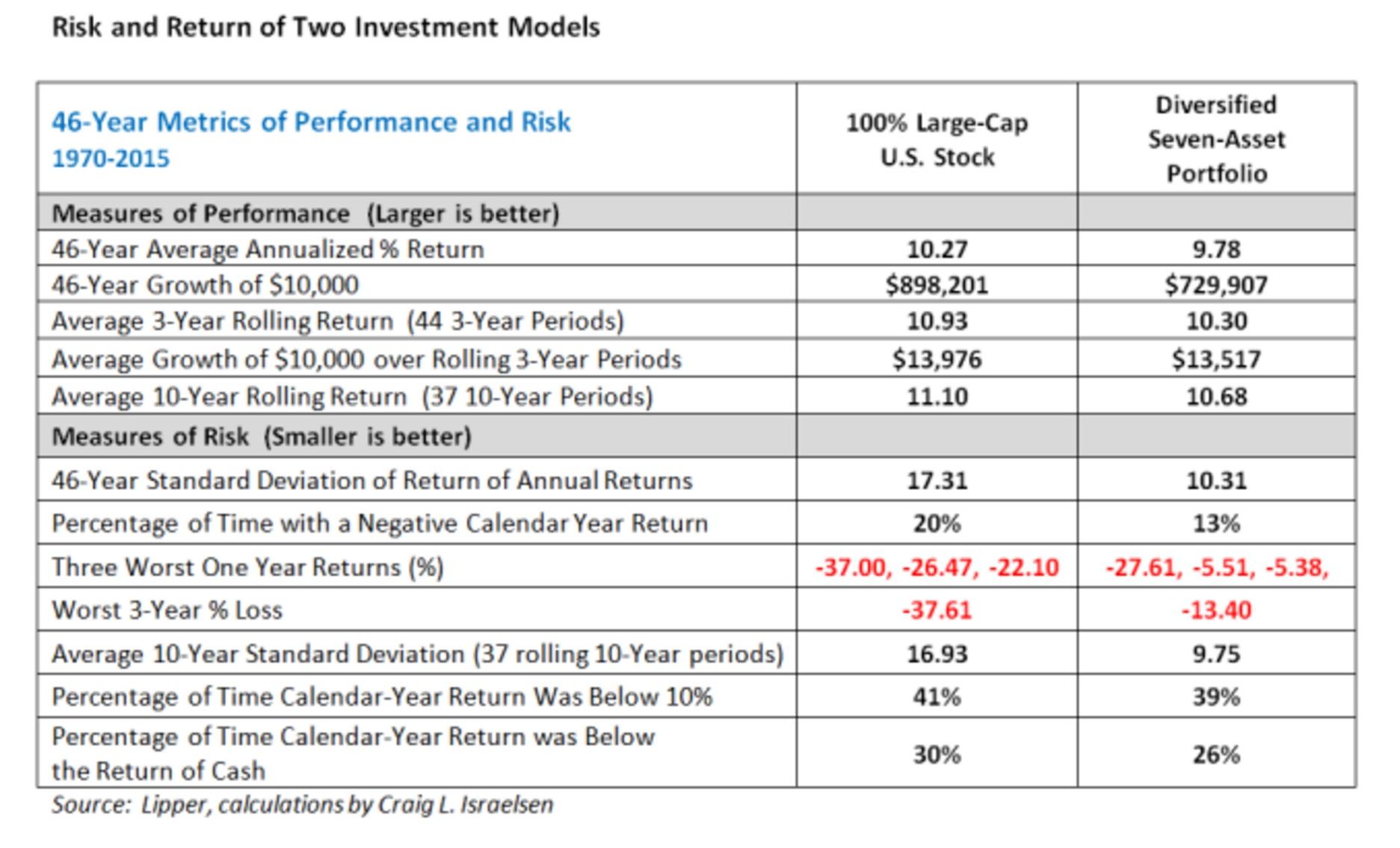 risk-return-chart