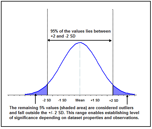 normal-distribution-ht1