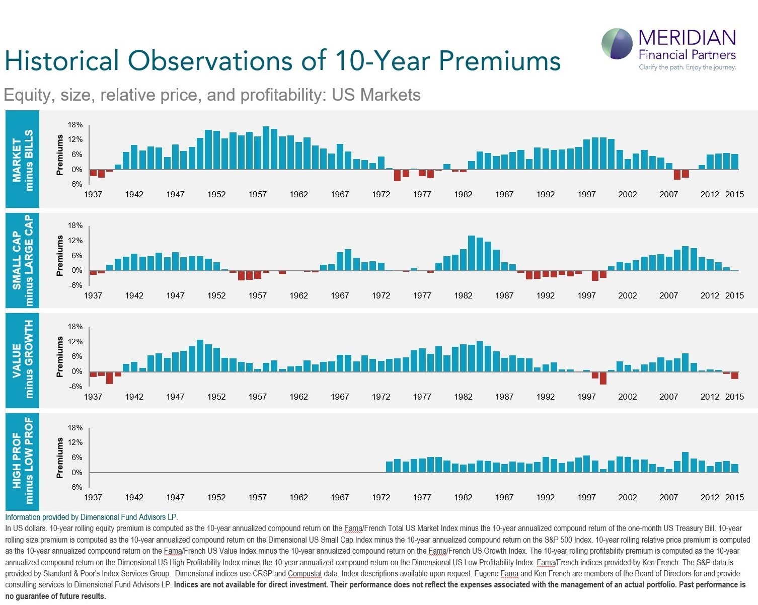Historical observations of 10 year premiums